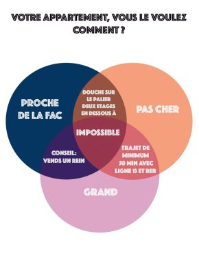 Propriétaire vs Locataire?